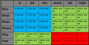 Q Chart Myalwayslearning Com