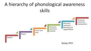 phonological skills